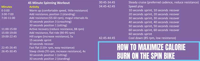 How to Maximize Calorie Burn on the Spin Bike