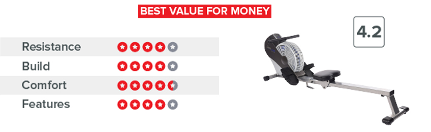 Pricing and Value-home rowing machine